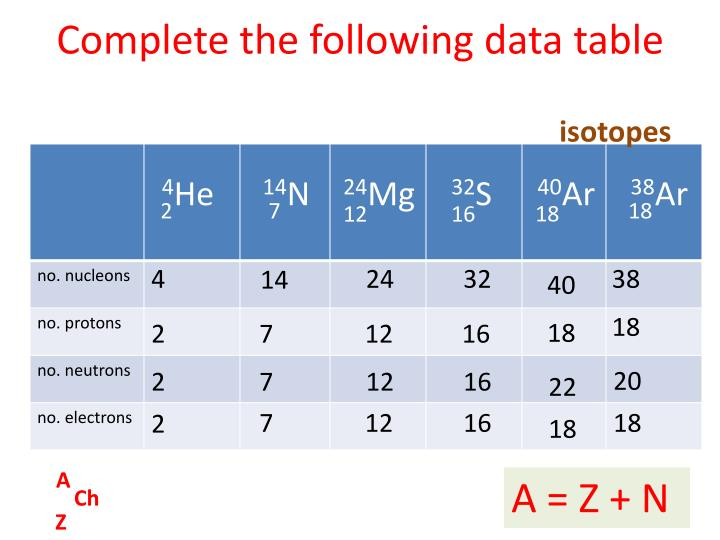 Complete the following data table
