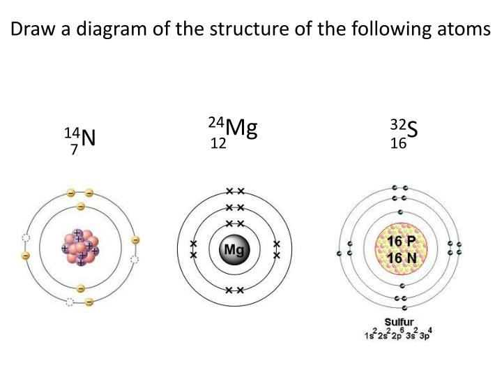 Draw a diagram of the structure of the following atoms