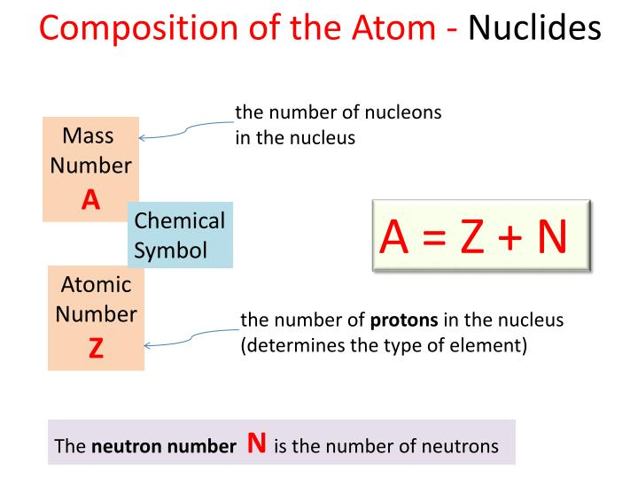 Composition of the Atom -
