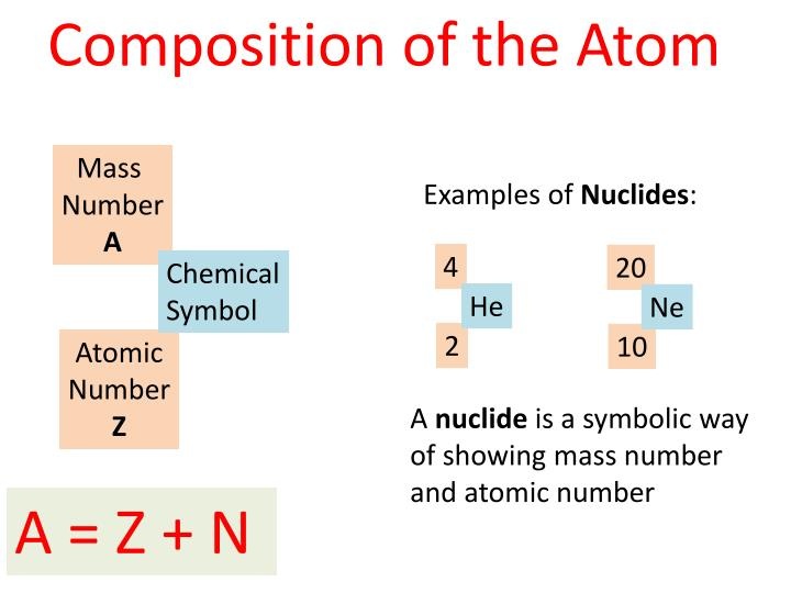 Composition of the Atom