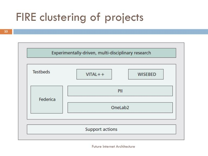 FIRE clustering of projects