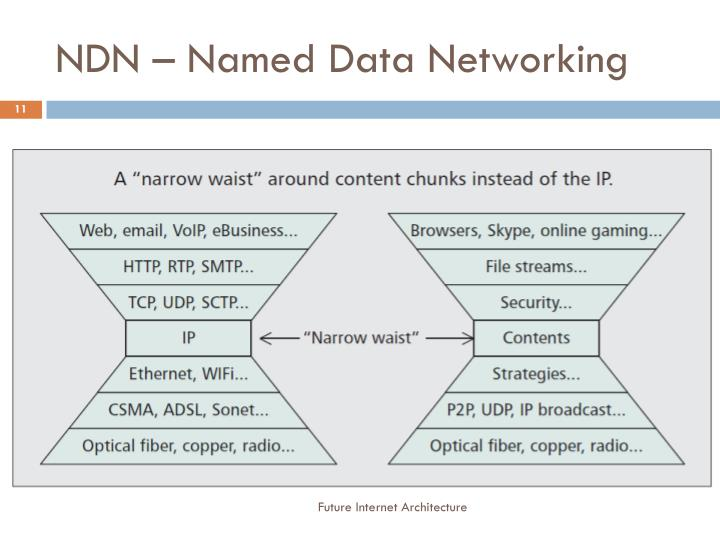NDN – Named Data Networking