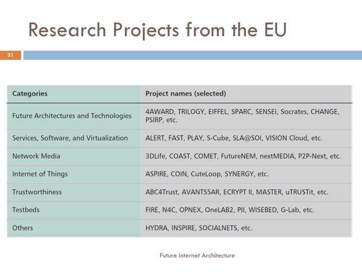 Research Projects from the EU