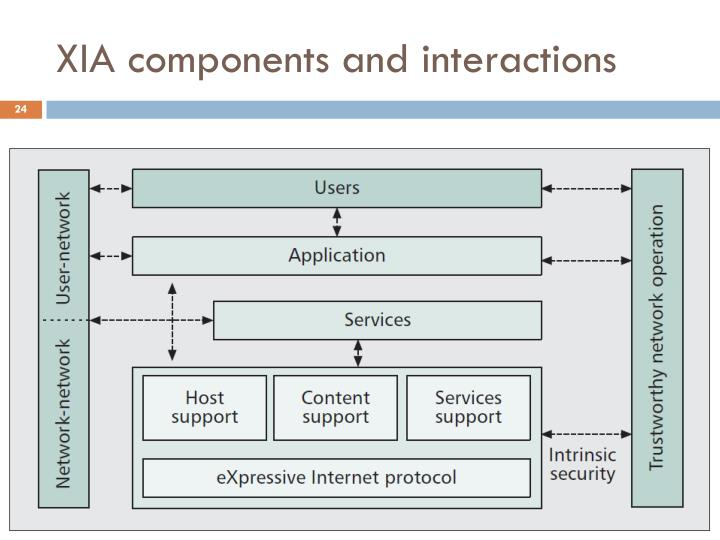 XIA components and interactions