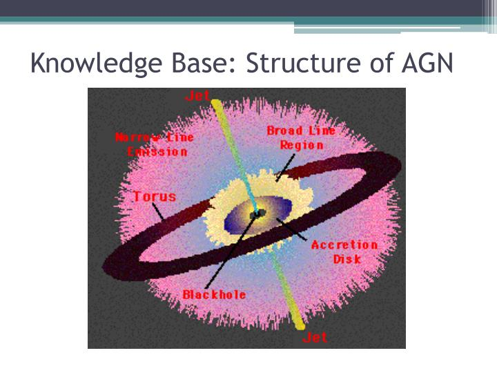 Knowledge Base: Structure of AGN