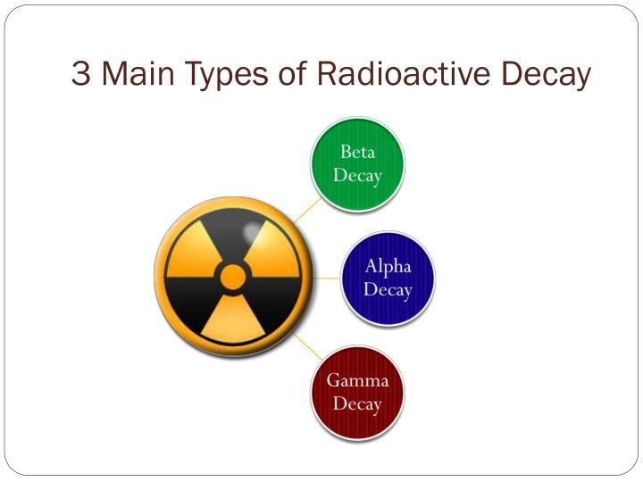 3 Main Types of Radioactive Decay