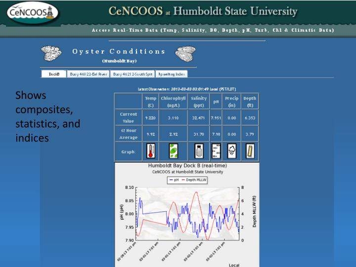 Shows composites, statistics, and indices