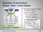 detection of anomalous phase task code region