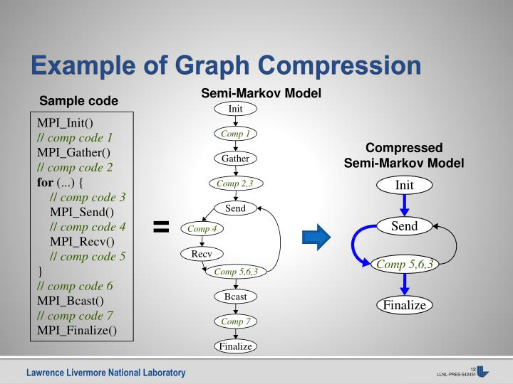 Example of Graph Compression