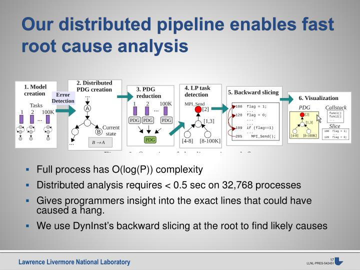 Our distributed pipeline enables fast root cause analysis