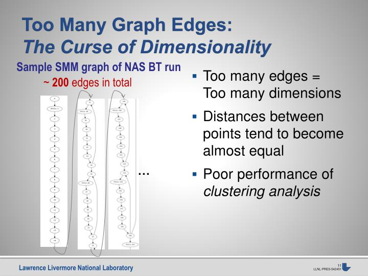 Too Many Graph