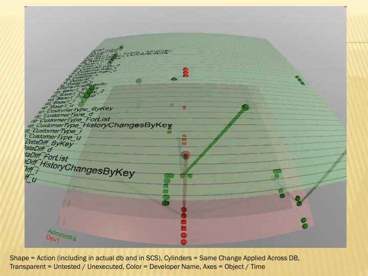 Shape = Action (including in actual db and in SCS), Cylinders = Same Change Applied Across DB,