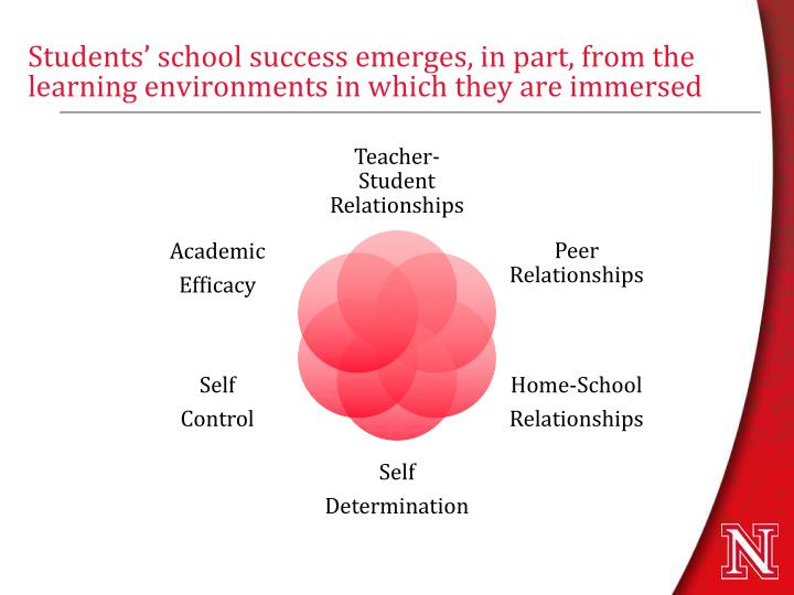 Students' school success emerges, in part, from the learning environments in which they are immersed