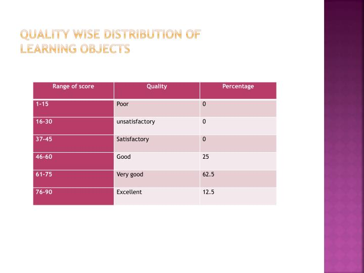 Quality wise distribution of Learning objects