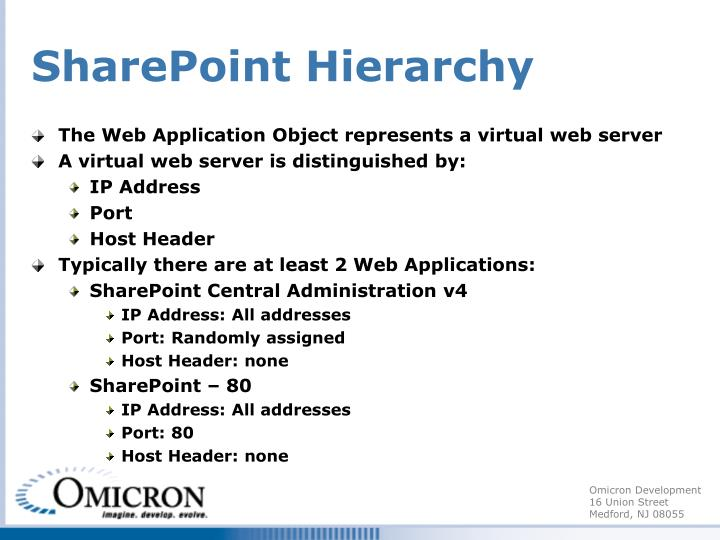 SharePoint Hierarchy