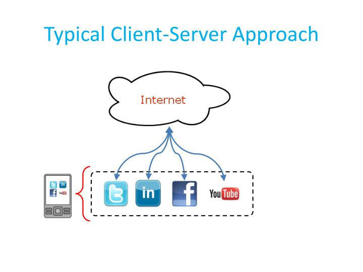 Typical Client-Server Approach