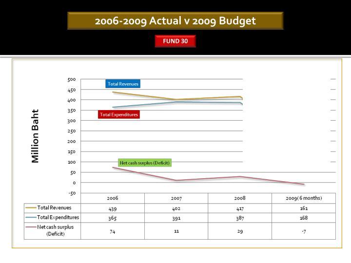 2006-2009 Actual v 2009 Budget