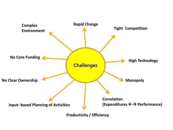 AIT  CHALLENGES