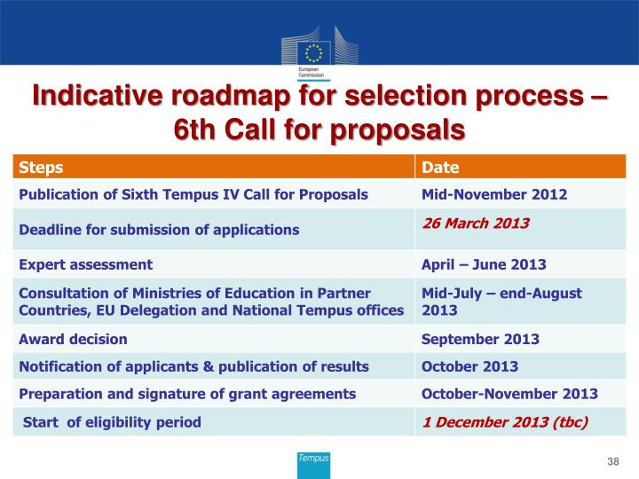 Indicative roadmap for selection process –