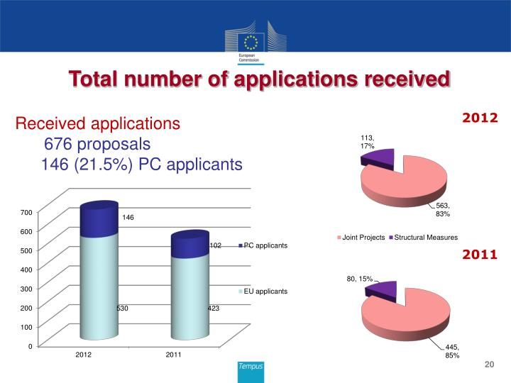 Total number of applications received