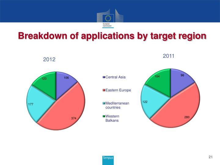 Breakdown of applications by target region