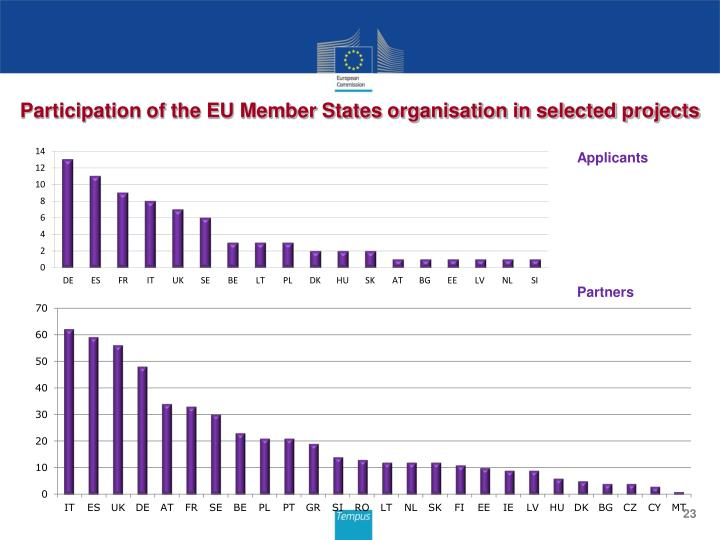 Participation of the EU Member States organisation in selected projects