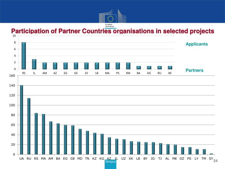 Participation of Partner Countries organisations in selected projects
