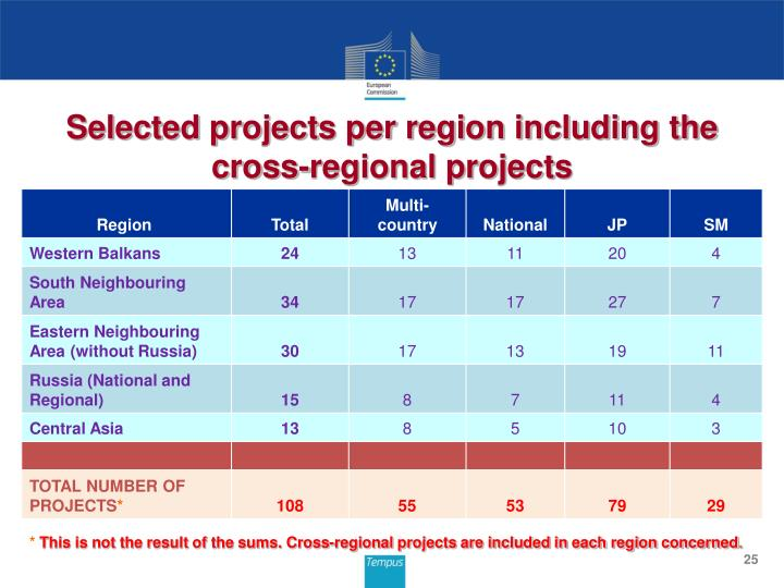 Selected projects per region including the cross-regional projects