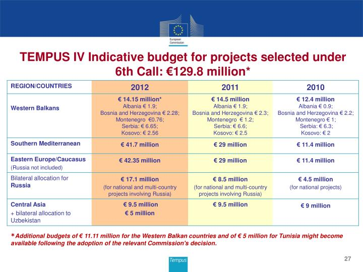 TEMPUS IV Indicative budget for projects selected under 6th Call: €129.8 million*
