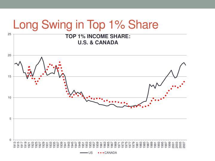 Long Swing in Top 1% Share