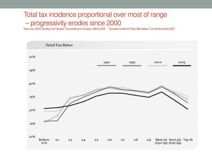 Total tax incidence proportional over most of range