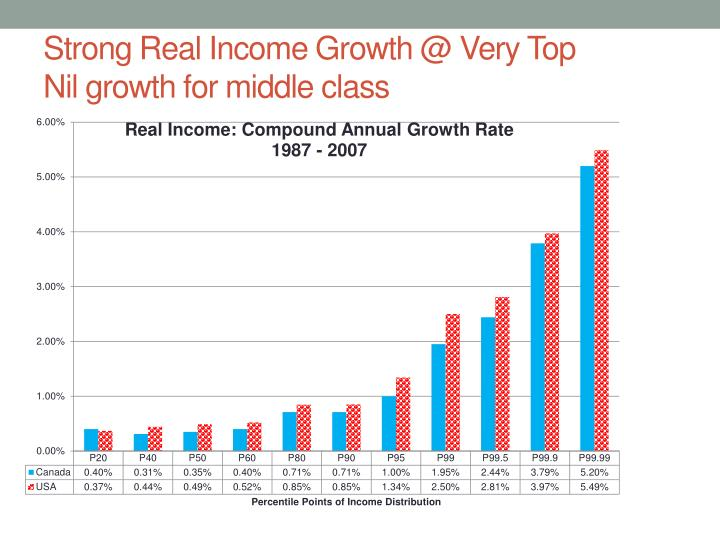 Strong Real Income Growth @ Very Top
