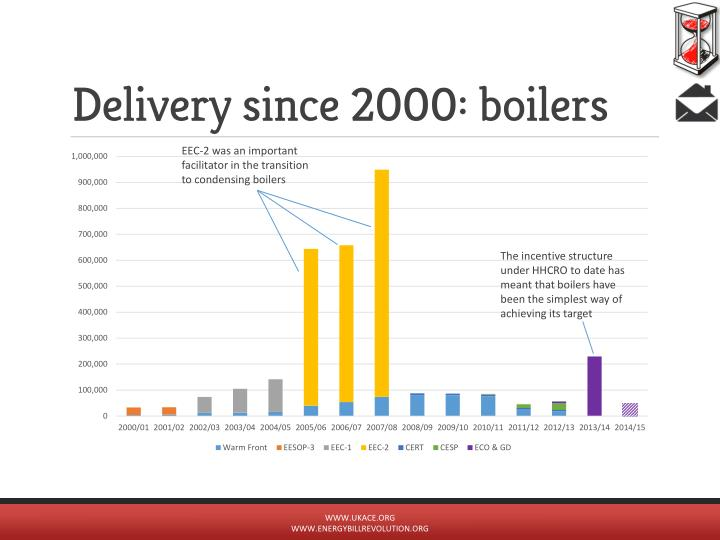 Delivery since 2000: boilers