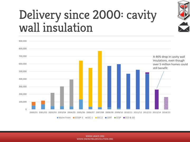 Delivery since 2000: cavity wall insulation
