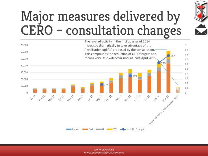 Major measures delivered by CERO – consultation changes