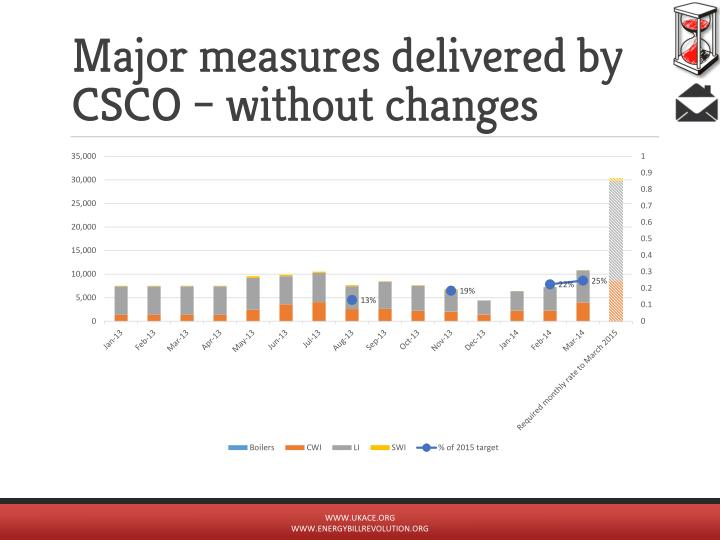 Major measures delivered by CSCO – without changes