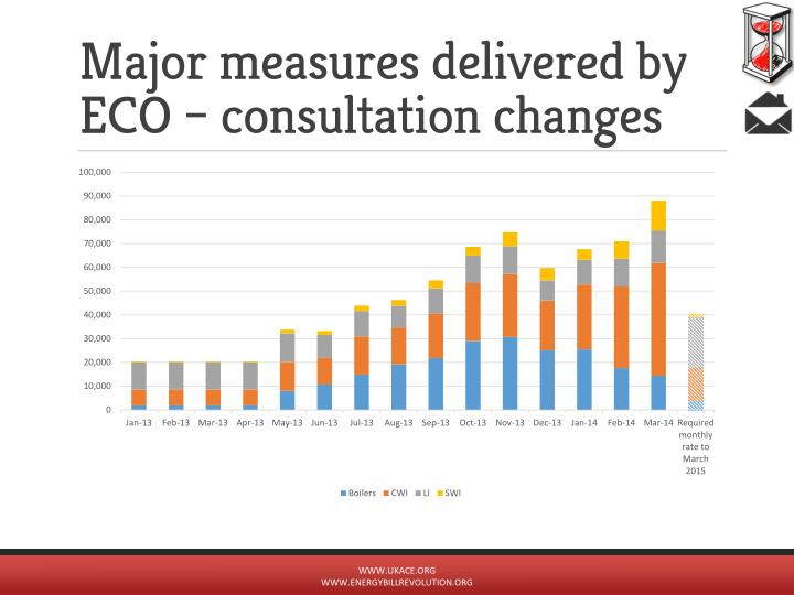 Major measures delivered by ECO – consultation changes
