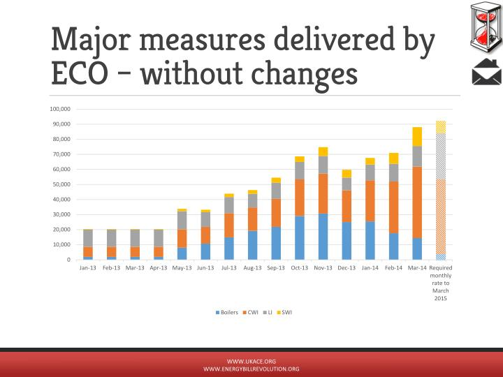 Major measures delivered by ECO – without changes