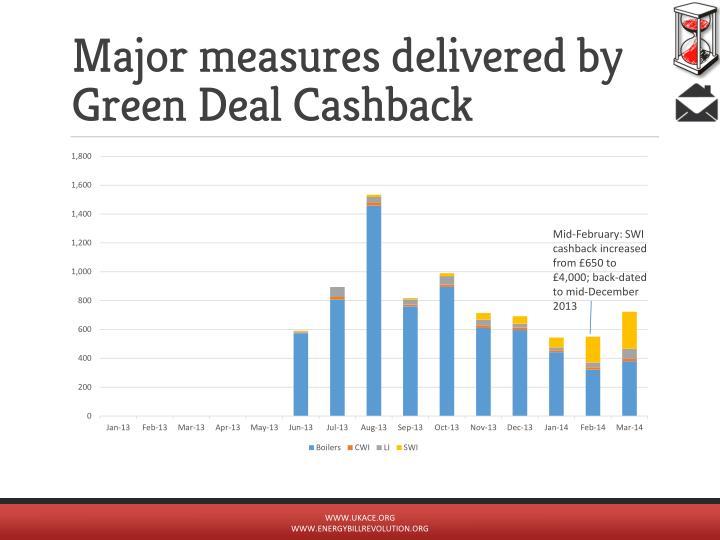Major measures delivered by Green Deal Cashback