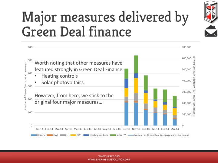 Major measures delivered by Green Deal finance