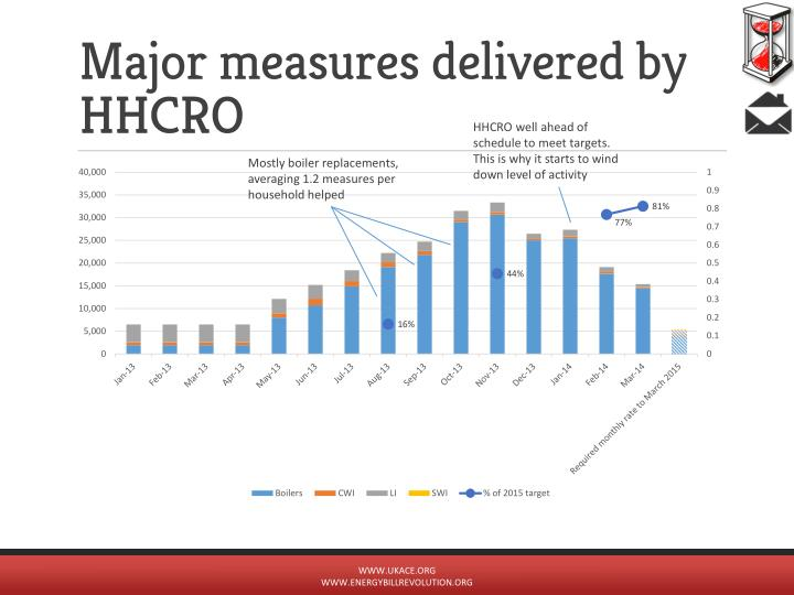 Major measures delivered by HHCRO