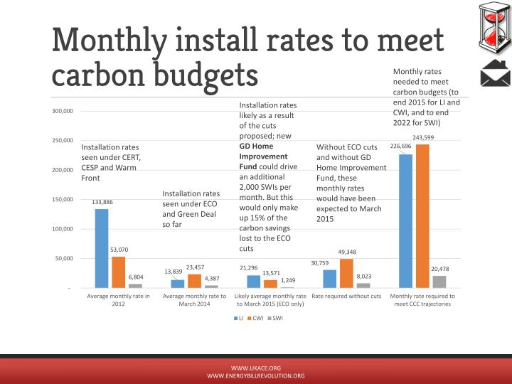 Monthly install rates to meet carbon budgets