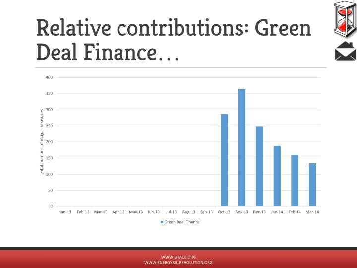 Relative contributions: Green Deal Finance…