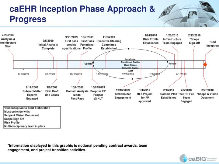 caEHR Inception Phase Approach & Progress