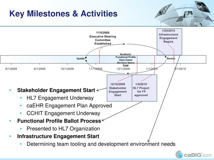 Key Milestones & Activities