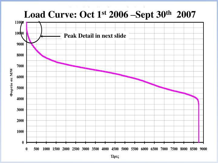 Load Curve: Oct 1