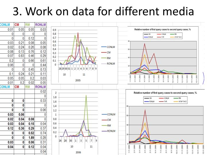 3. Work on data for different media