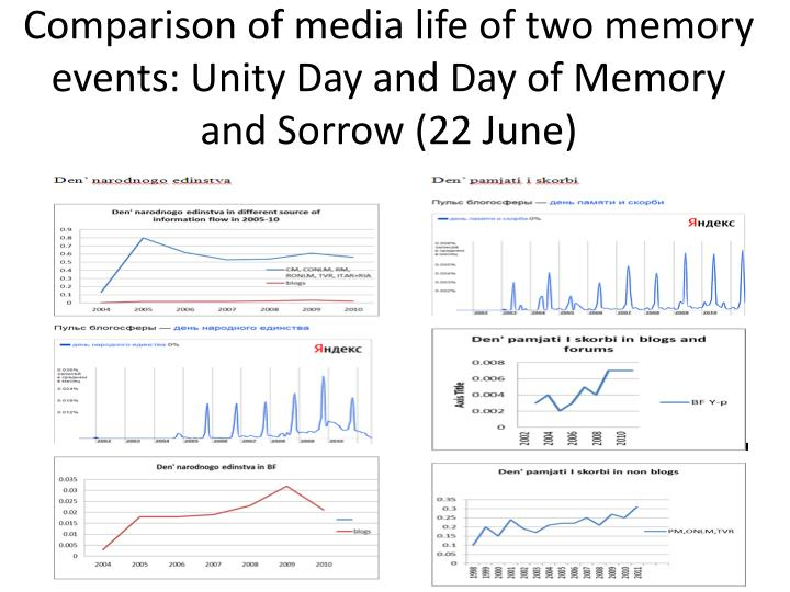 Comparison of media life of two memory events: Unity Day and Day of Memory and Sorrow (22 June)