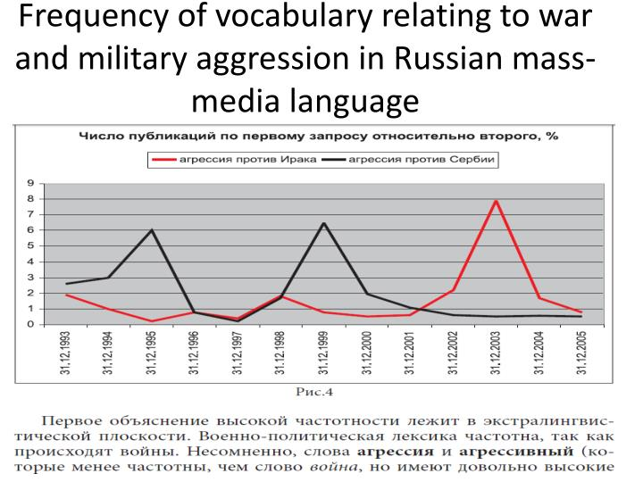 Frequency of vocabulary relating to war and military aggression in Russian mass-media language