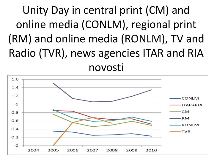 Unity Day in central print (CM) and online media (CONLM), regional print (RM) and online media (RONLM), TV and Radio (TVR), news agencies ITAR and RIA